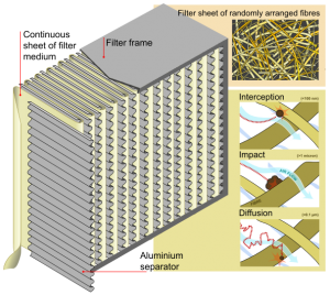 HEPA Filters are composed of a mat of randomly and finely arranged fibers. Designed to capture 99.97% of airborne particles. Great for allergy season!