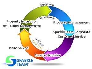 Quality Management and Quality Assurance | SparkleTeam